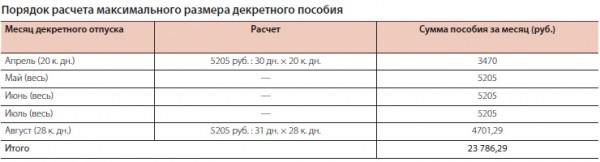 максимальная сумма для расчета больничного в 2015 году ухода